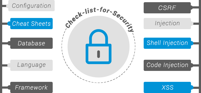 Checklist for Security of Your PHP Website
