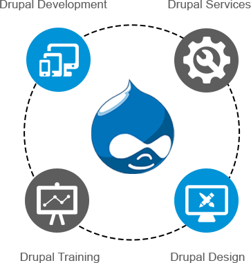 Image result for Drupal Development Customize Your Website