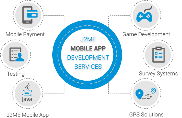 J2ME Mobile App Development - Addon Solutions