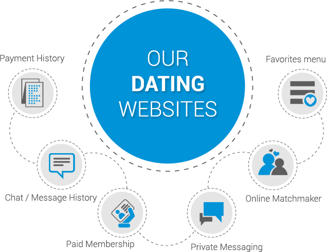 List of pay dating sites